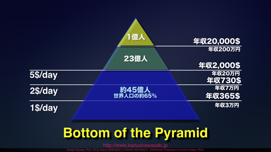bottom-of-the-pyramid001