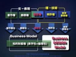 100412businessdesignmodel